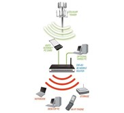 3G Mobile Router for UMTS/HSDPA Networks