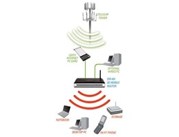Jual 3G Mobile Router for UMTS/HSDPA Networks