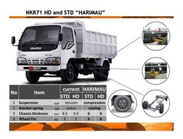 Jual ELF NKR 71 HD HARIMAU - 125 PS DUMP TRUCK