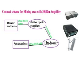 Jual GSM repeater For Mining-Forestry company