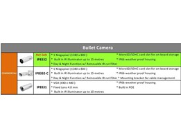Jual Entry Level Bullet IP Camera VIVOTEK