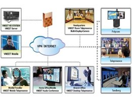 Jual Online Video Conference
