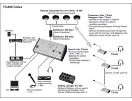 Jual TOA CONFERENCE SYSTEM TS 907 (RECEIVER)