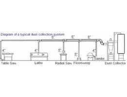 DUST COLECTION SYSTEM