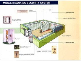 Mosler Banking Security System