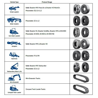 Tire Tyre Ban Forklift,skid Steer loader,wheel loader dll