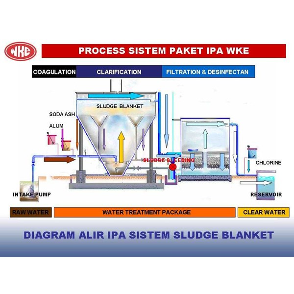 Jual package water treatment oleh wijaya kusuma emindo pt di jakarta package water treatment ccuart Images